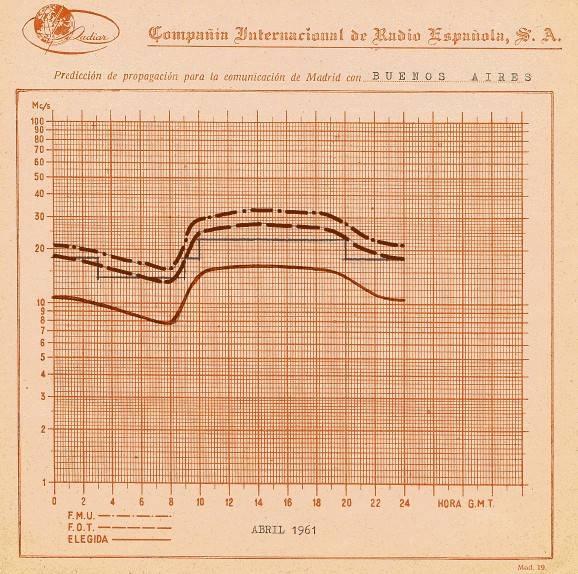 Cálculo de propagación en onda corta. Comunicación Madrid - Buenos Aires