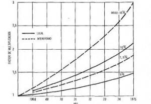 Tráfico telefónico, telegráfico y télex